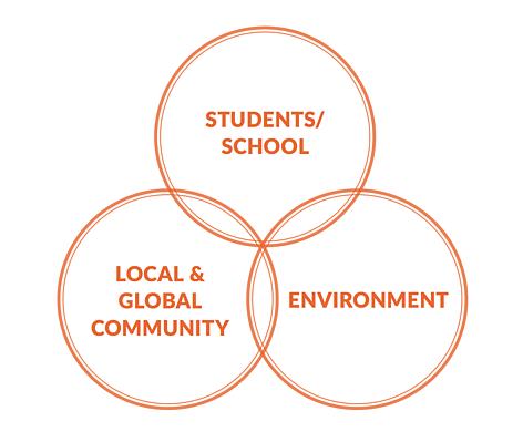 WWF Eco-Schools rel=